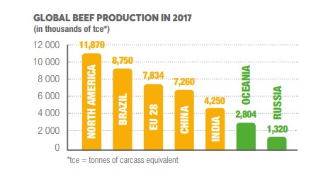 Global beef production 2017