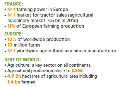 Agriculture world figures
