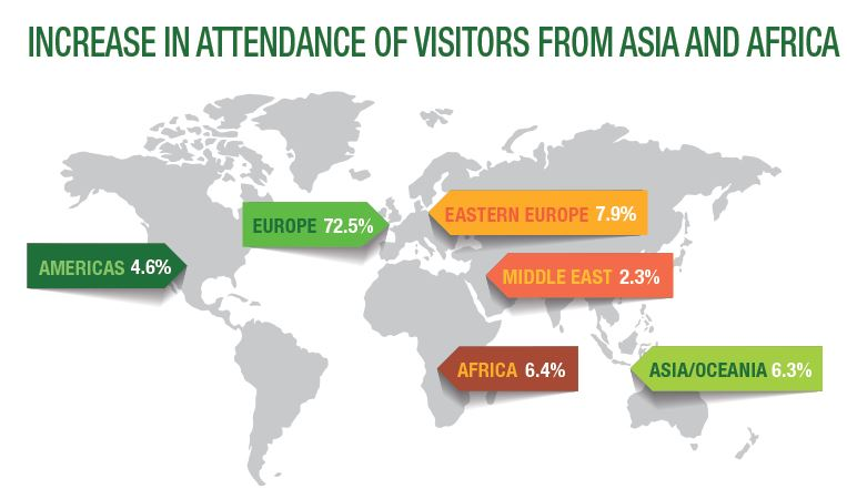 Visitors through the world
